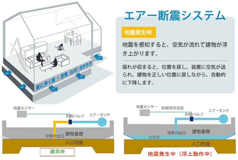 AIR断震システム